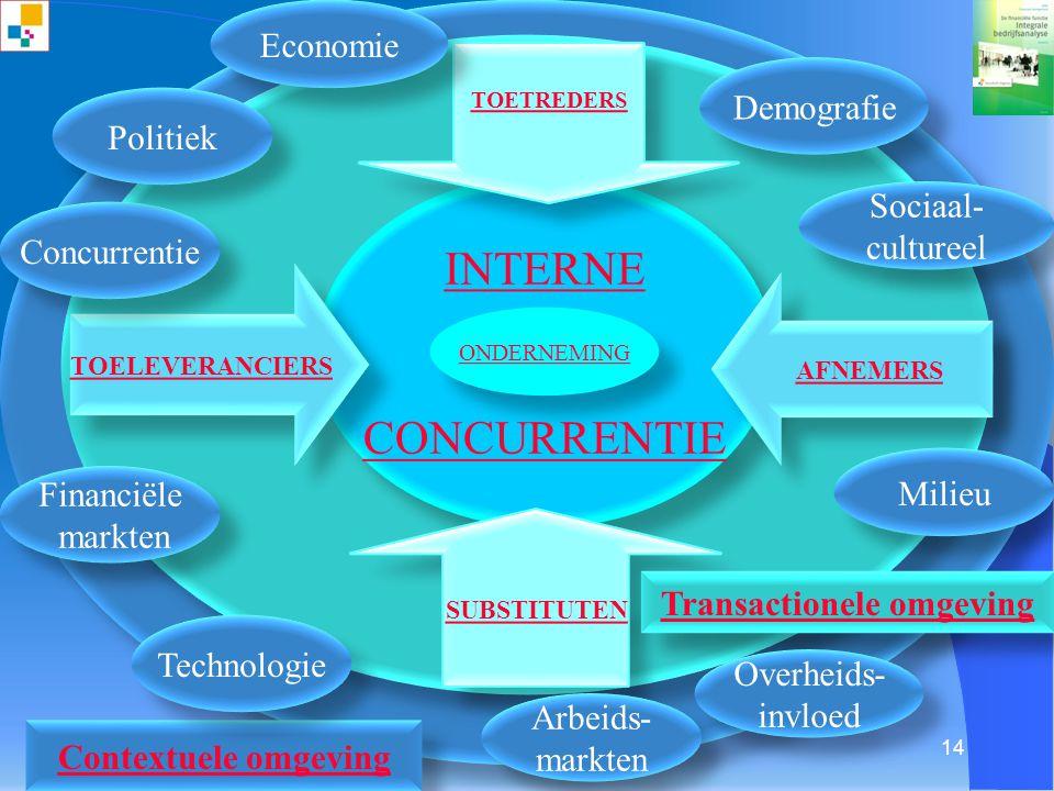 ©2010[Schilstra]Integrale bedrijfsanalyse© 13 Toelichting op hoofdstukken