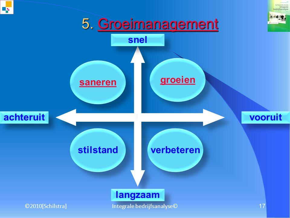 ©2010[Schilstra]Integrale bedrijfsanalyse© 16 3.4 Technische analyse 3.4.1 Chart readingChart reading 3.4.2 TrendanalyseTrendanalyse 3.4.3 Koerspatron