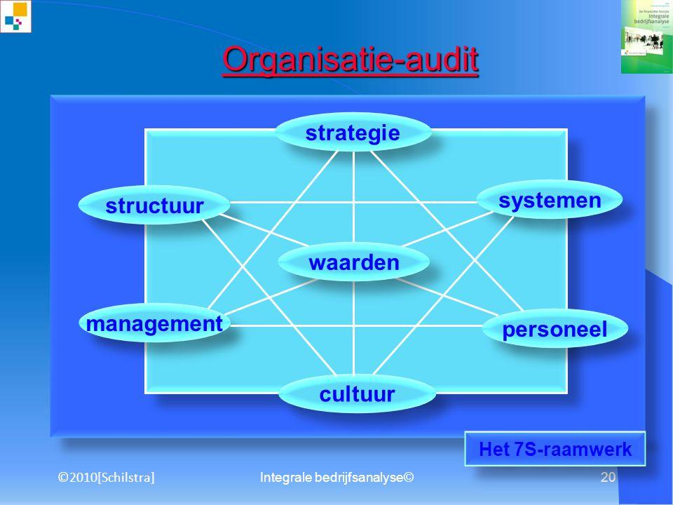 Integrale bedrijfsanalyse©19 5.2 Groeivormen 5.2.1 Op eigen kracht 5.2.2 Groei door samenwerkingGroei door samenwerking 5.2.3 Samenwerking via co-make