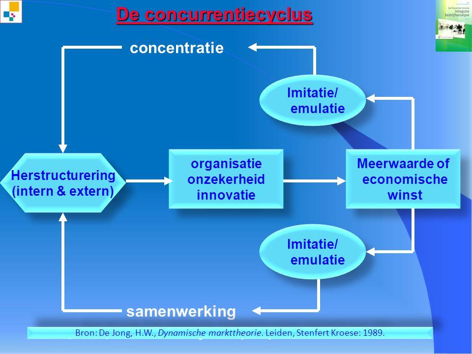 Integrale bedrijfsanalyse©21 unieke kundes en vaardigheden unieke kundes en vaardigheden Investeringen financiële middelen financiële middelen process