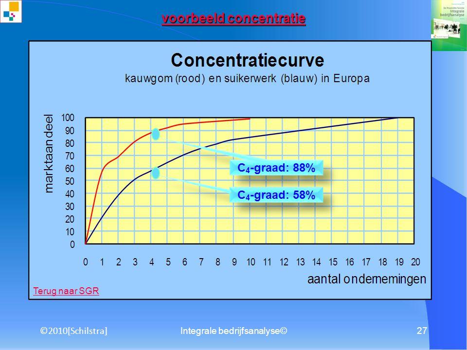 Integrale bedrijfsanalyse©26 Interne concurrentie Interne concurrentie Interne concurrentie bepaald door: Aantal, omvang en sterkte van de rivalen Gro