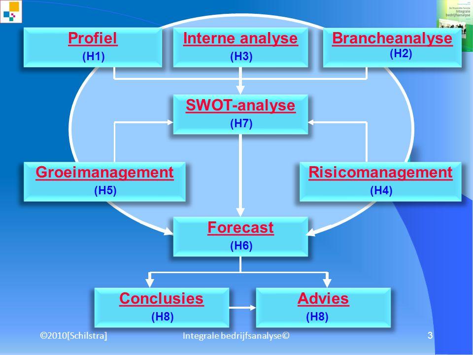 © 2010[Schilstra ] Integrale bedrijfsanalyse© 2 Integrale Bedrijfsanalyse © Gestructureerd 'learning by doing project' vanuit het perspectief van een