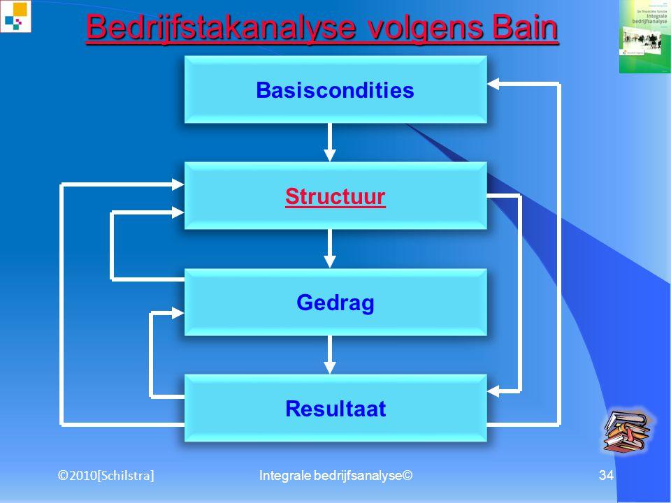 Integrale bedrijfsanalyse©33 substitutiedreiging Substitutiedreiging bepaald door: 1. Relatieve prijs/kwaliteitsverhouding vervangend product 2. Houdi