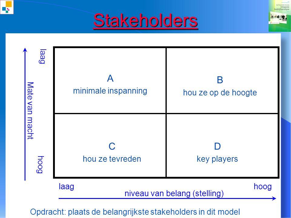 71 Stakeholders Fast, right, cheap & easy Trust, unity, profit & growth customers Stakeholders Stakeholder's behoeften (wensen en behoeften) Purpose,