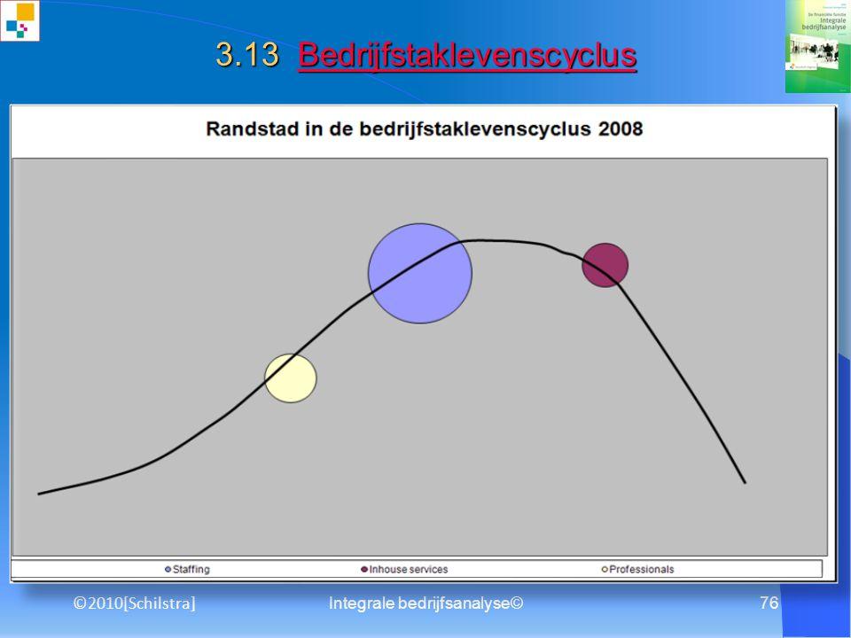 Integrale bedrijfsanalyse©75 3.12 Portfolio analyse Portfolio analysePortfolio analyse