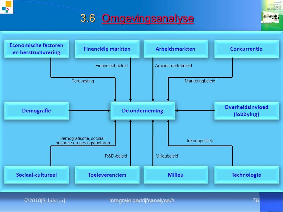 Integrale bedrijfsanalyse©77 2.1 Afnemersmacht Afnemersmacht