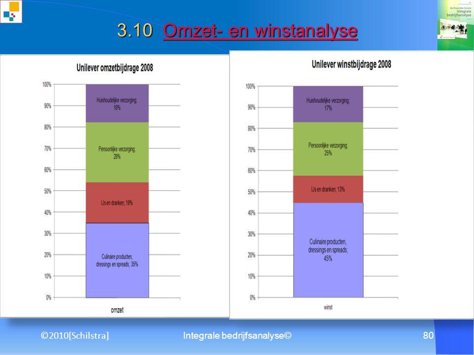 Integrale bedrijfsanalyse©79 3.8 Beleggingskengetallen Beleggingskengetallen ©2010[Schilstra]