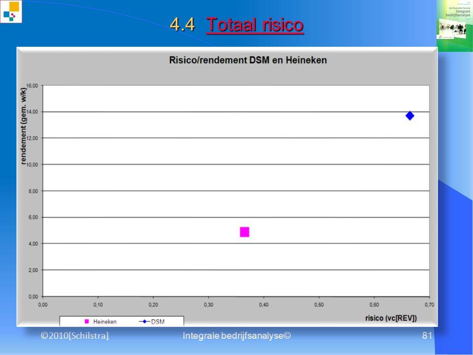 Integrale bedrijfsanalyse©80 3.10 Omzet- en winstanalyse Omzet- en winstanalyseOmzet- en winstanalyse