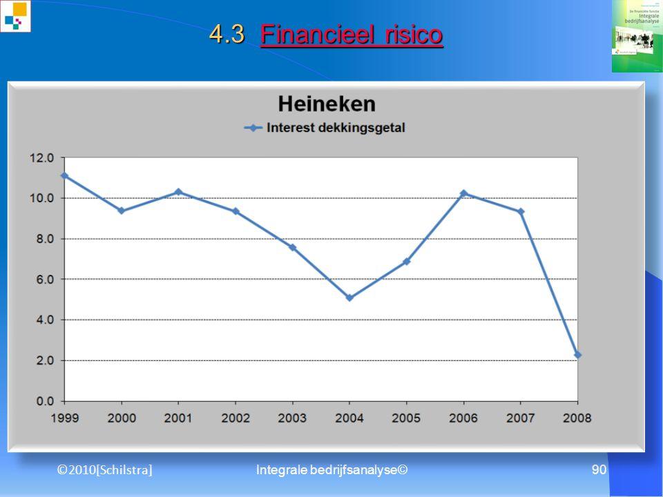 Integrale bedrijfsanalyse©89 4.2 Bedrijfsrisico Bedrijfsrisico Een hoge operationele hefboomfactor door hoge vaste kosten Bron: Het Financieele Dagbla