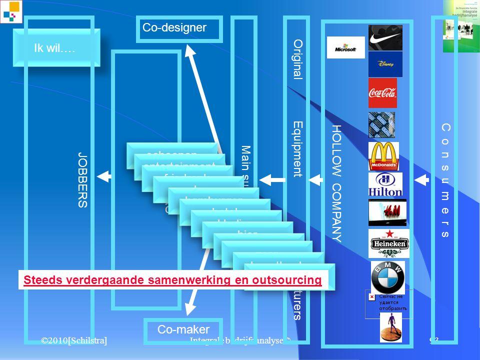 Integrale bedrijfsanalyse©92 5.1 Groeimanagement Groeimanagement ©2010[Schilstra]