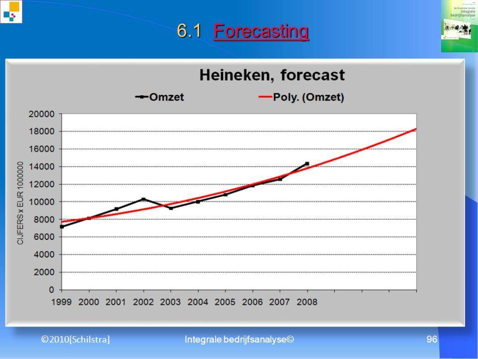 95 Integrale bedrijfsanalyse©©2010[Schilstra] 1. Doelstellingen organisatie 6.1 Masterbudget Masterbudget 12. Balans (solvabiliteit) 10. Verwachte fin