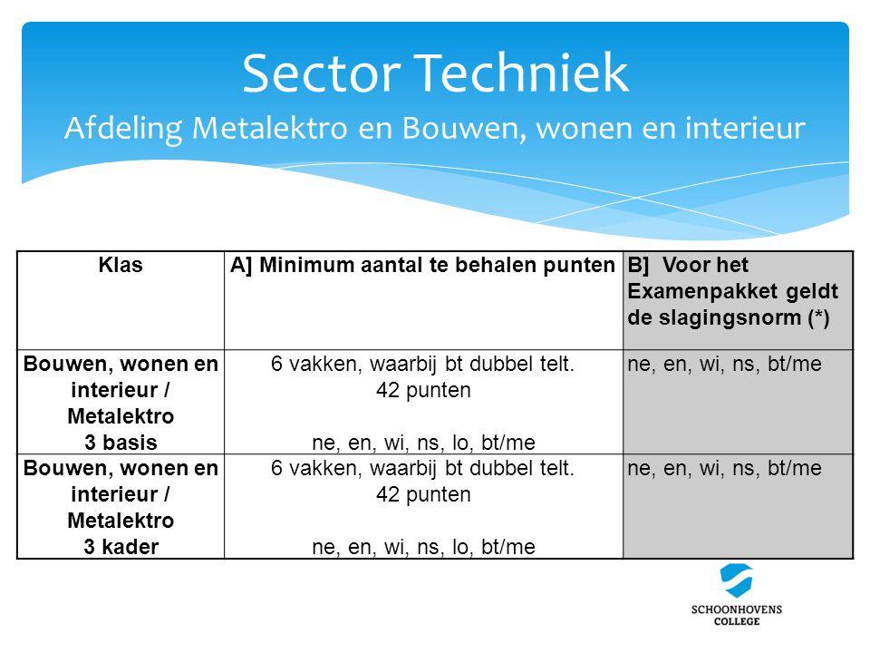 Sector Techniek Afdeling Metalektro en Bouwen, wonen en interieur KlasA] Minimum aantal te behalen puntenB] Voor het Examenpakket geldt de slagingsnor