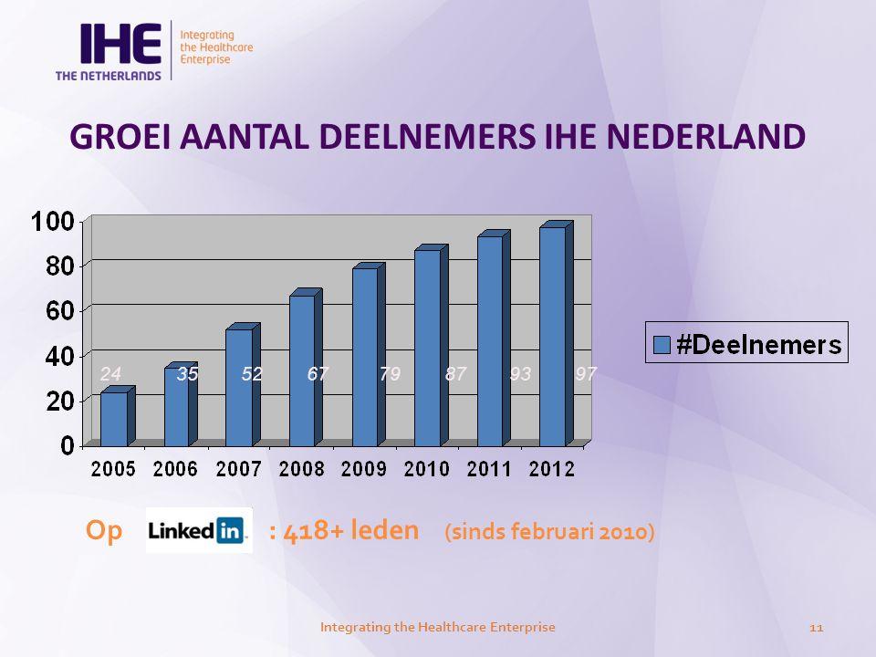 GROEI AANTAL DEELNEMERS IHE NEDERLAND Integrating the Healthcare Enterprise11 Op : 418+ leden (sinds februari 2010) 24 35 52 67 79 87 93 97