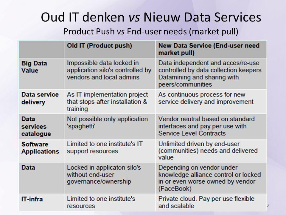 Oud IT denken vs Nieuw Data Services Product Push vs End-user needs (market pull) 23