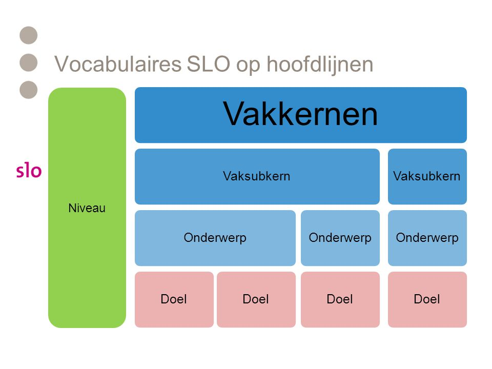 Vocabulaires SLO op hoofdlijnen Vakkernen VaksubkernOnderwerpDoel OnderwerpDoelVaksubkernOnderwerpDoel Niveau