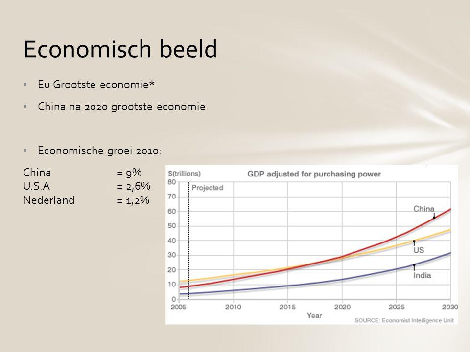Eu Grootste economie* China na 2020 grootste economie Economische groei 2010: China = 9% U.S.A = 2,6% Nederland = 1,2% Economisch beeld