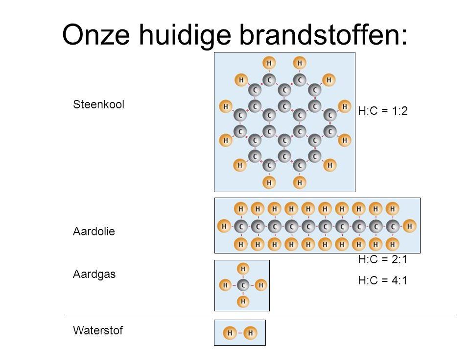 Steenkool Aardolie Aardgas Waterstof H:C = 1:2 H:C = 2:1 H:C = 4:1 Onze huidige brandstoffen: