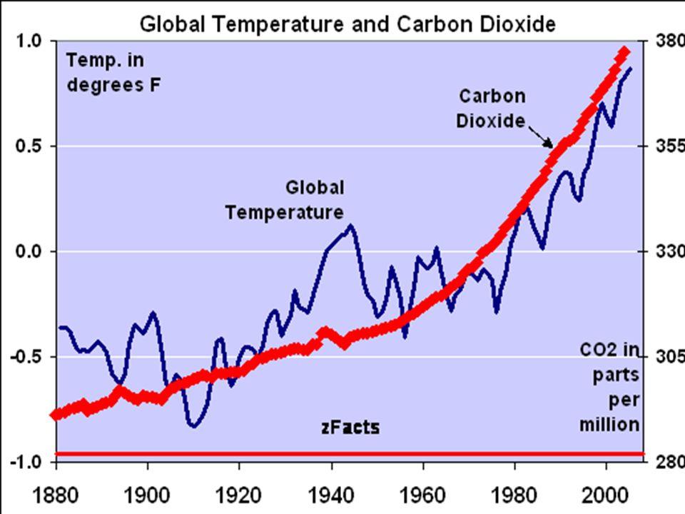 CO 2 uitstoot (broeikaseffect)