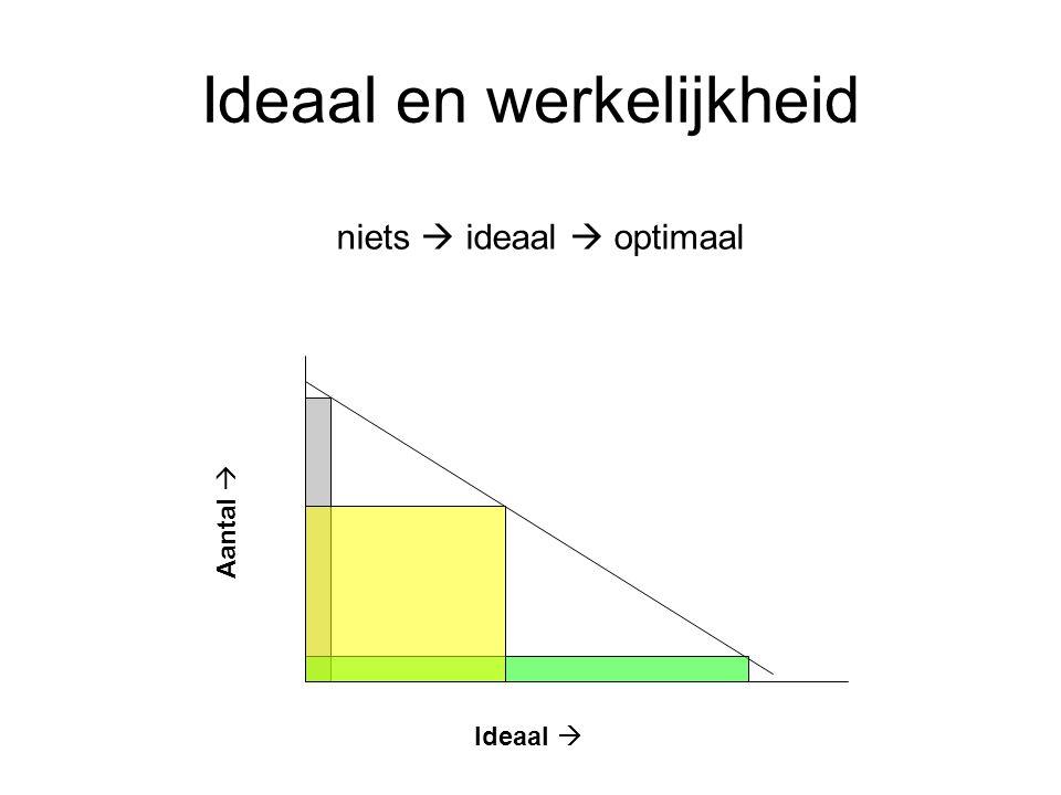 Ideaal en werkelijkheid Ideaal  Aantal  niets  ideaal  optimaal