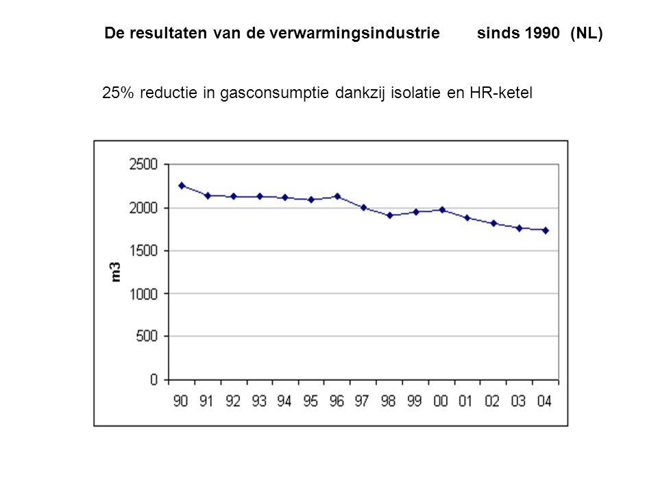 De resultaten van de verwarmingsindustrie sinds 1990 (NL) 25% reductie in gasconsumptie dankzij isolatie en HR-ketel