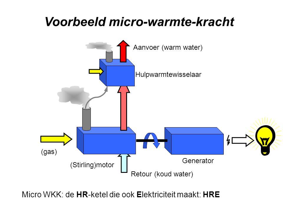 Voorbeeld micro-warmte-kracht (Stirling)motor Generator (gas) Retour (koud water) Aanvoer (warm water) Micro WKK: de HR-ketel die ook Elektriciteit ma