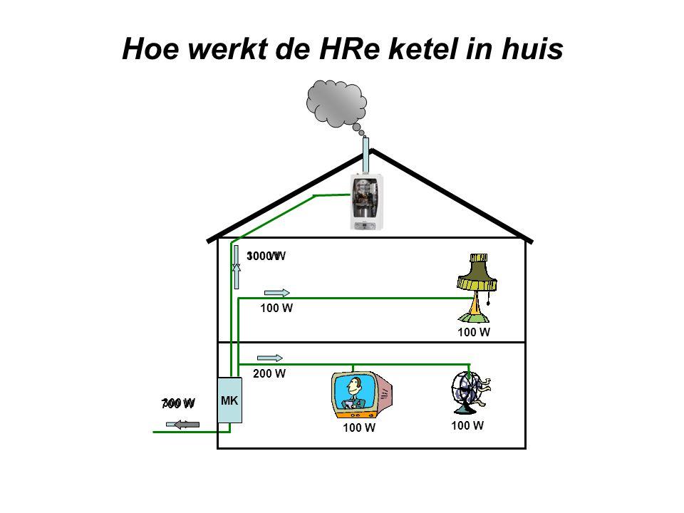 Hoe werkt de HRe ketel in huis 100 W 200 W 300 W 1000 W 700 W 300 W MK