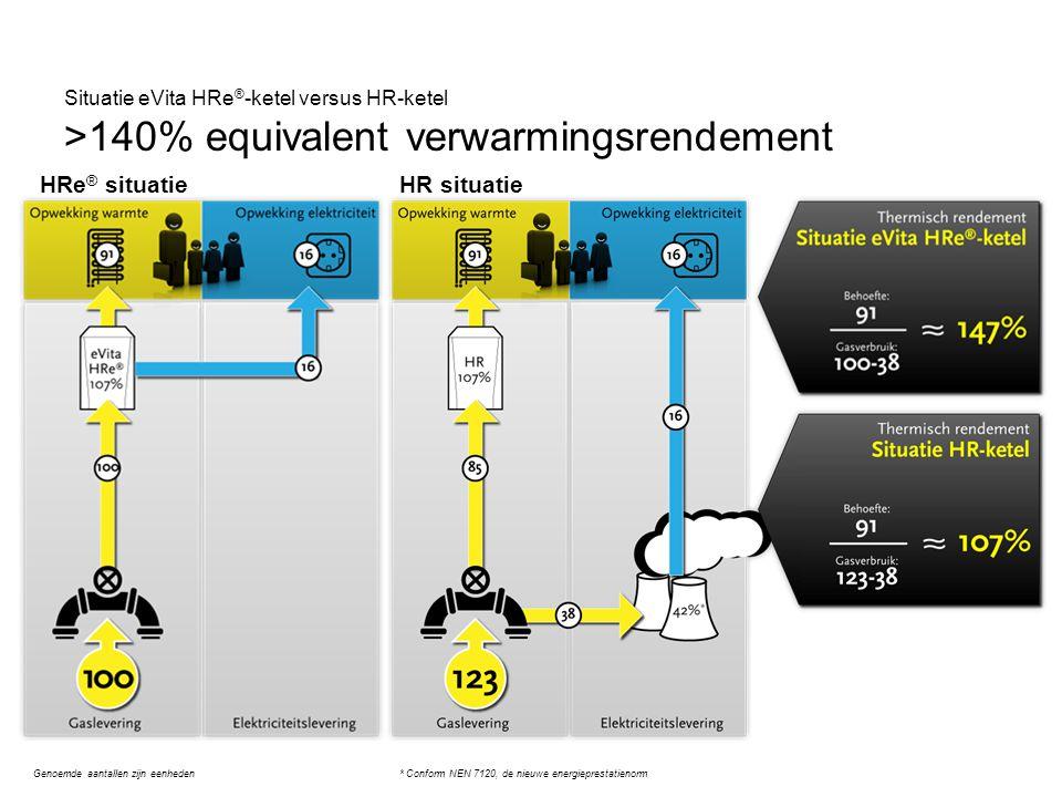 Situatie eVita HRe ® -ketel versus HR-ketel >140% equivalent verwarmingsrendement Genoemde aantallen zijn eenheden* Conform NEN 7120, de nieuwe energi