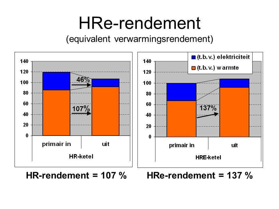 HRe-rendement (equivalent verwarmingsrendement) 107 % 137% 46% HRe-rendement = 137 %HR-rendement = 107 %