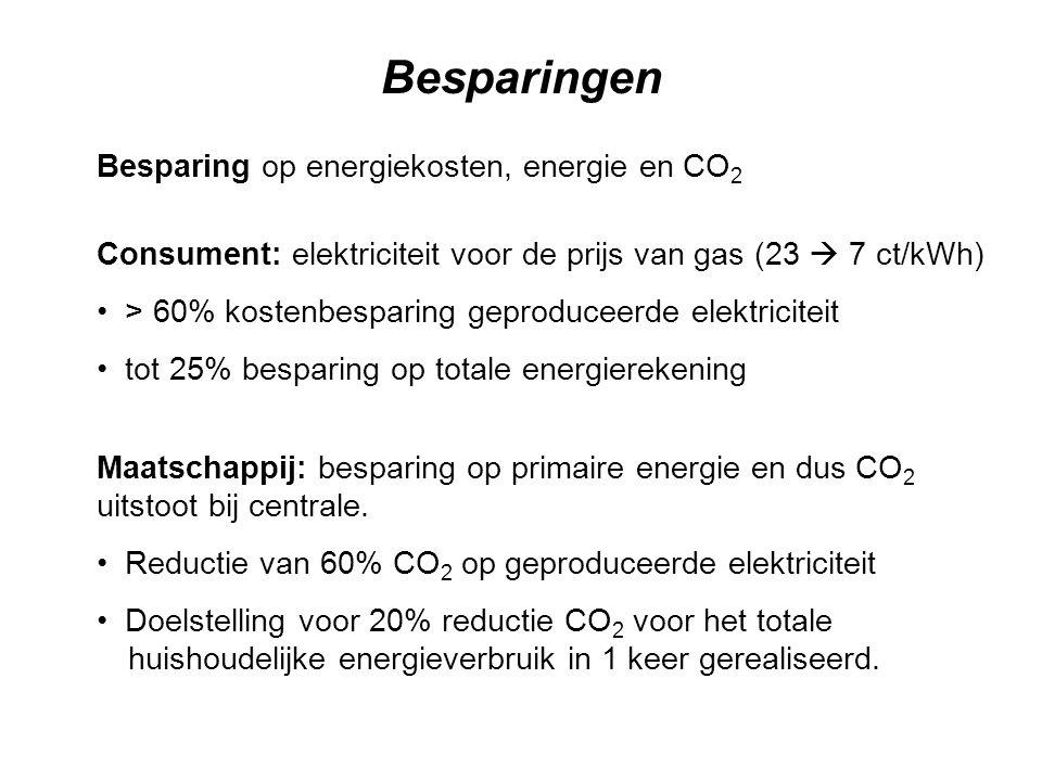 Besparing op energiekosten, energie en CO 2 Consument: elektriciteit voor de prijs van gas (23  7 ct/kWh) > 60% kostenbesparing geproduceerde elektri