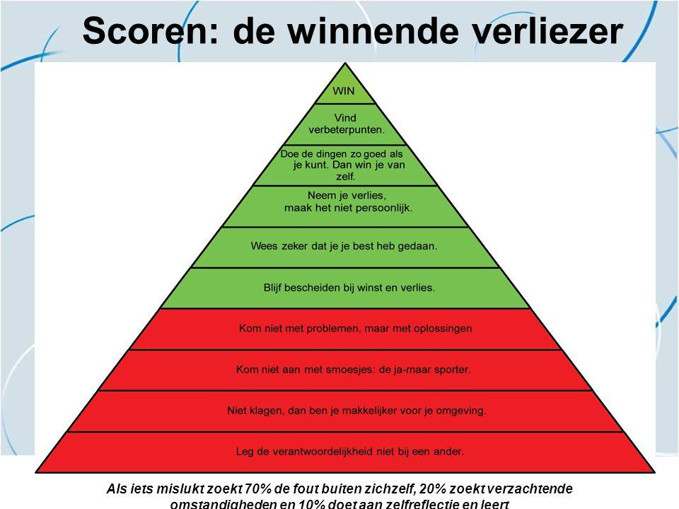 Scoren: de winnende verliezer Als iets mislukt zoekt 70% de fout buiten zichzelf, 20% zoekt verzachtende omstandigheden en 10% doet aan zelfreflectie
