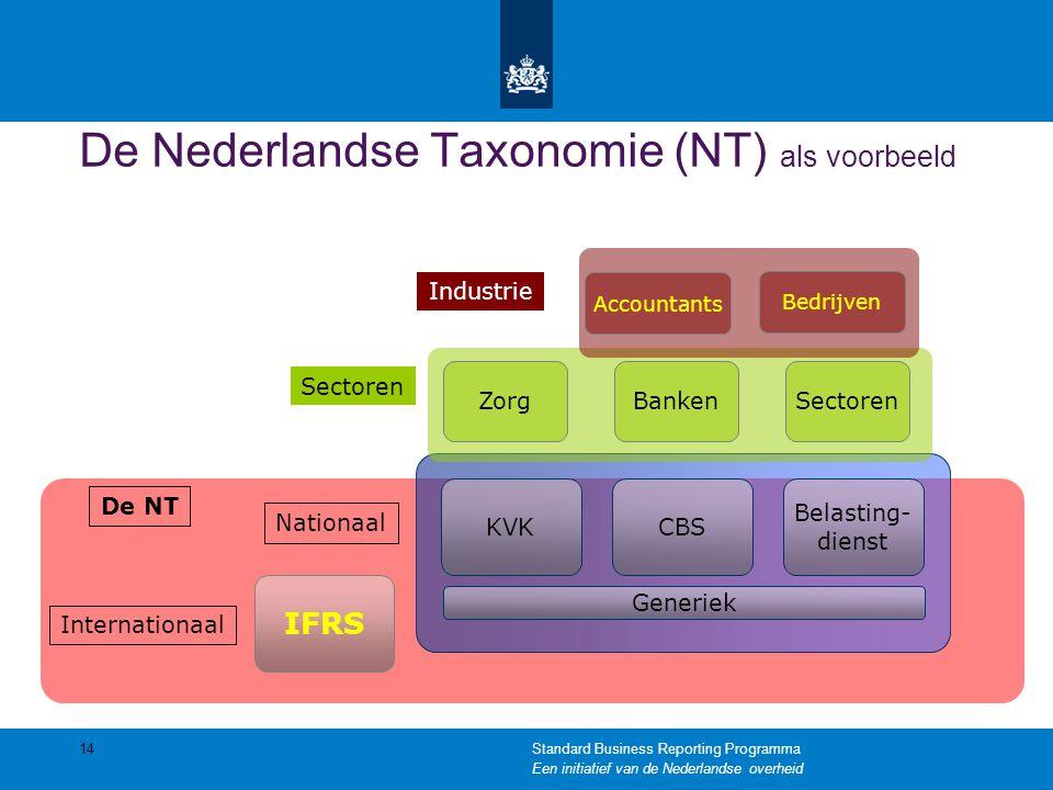 IFRS Internationaal CBSKVK Belasting- dienst Nationaal BankenZorgSectoren Bedrijven Accountants Industrie 14 De Nederlandse Taxonomie (NT) als voorbee