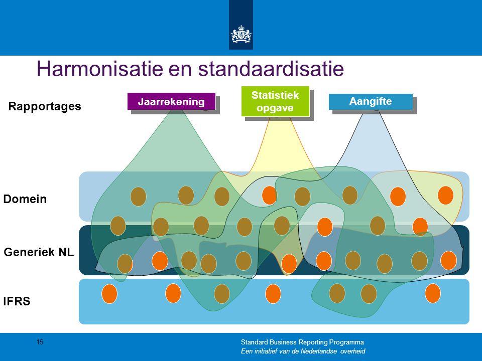 Harmonisatie en standaardisatie 15 Statistiek opgave Statistiek opgave Jaarrekening Aangifte Rapportages IFRS Generiek NL Domein Standard Business Rep