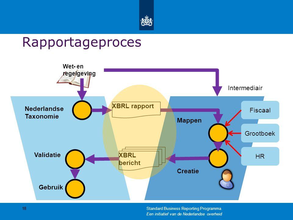 Rapportageproces 18 Nederlandse Taxonomie Wet- en regelgeving Intermediair XBRL rapport XBRL bericht Fiscaal Grootboek HR Validatie Gebruik Mappen Cre