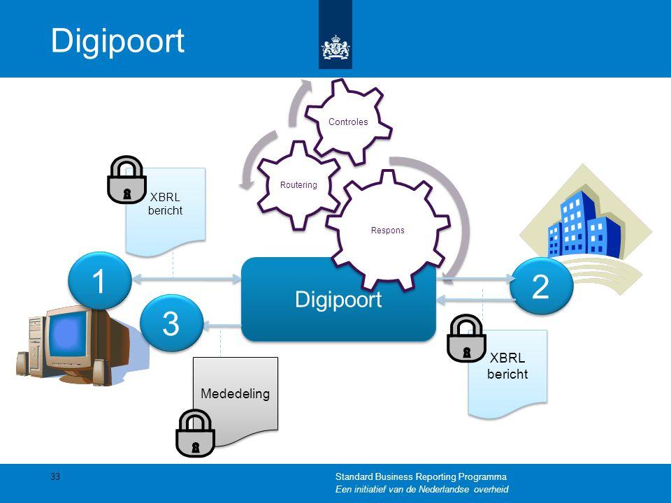 Digipoort Respons Routering Controles 1 1 2 2 3 3 XBRL bericht XBRL bericht Mededeling XBRL bericht XBRL bericht 33Standard Business Reporting Program