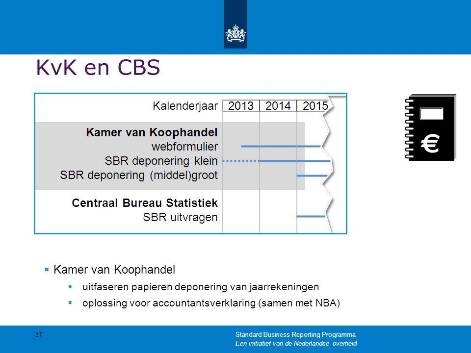 KvK en CBS  Kamer van Koophandel  uitfaseren papieren deponering van jaarrekeningen  oplossing voor accountantsverklaring (samen met NBA) 37Standar