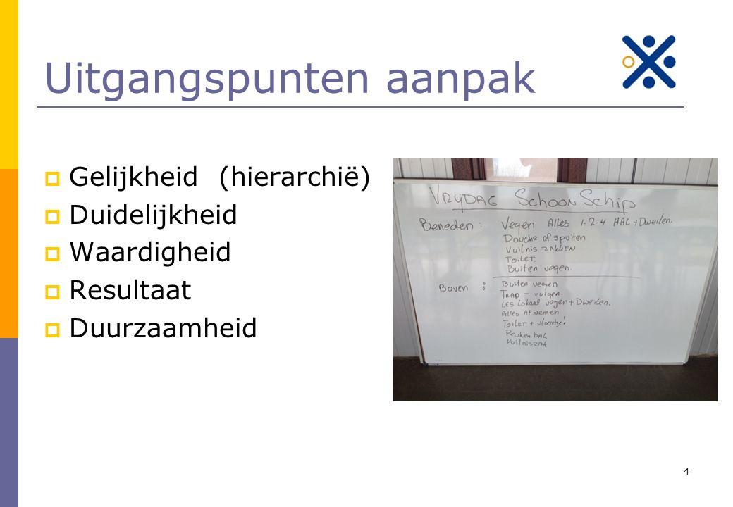 Voorbereid door GHPfaff15 Resultaten na 7 weken Van de 12 deelnemers, 4 uit eigen beweging uit de uitkering.