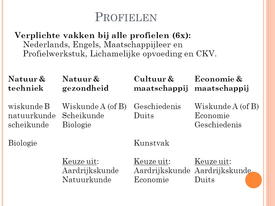 P ROFIELEN Verplichte vakken bij alle profielen (6x): Nederlands, Engels, Maatschappijleer en Profielwerkstuk, Lichamelijke opvoeding en CKV.
