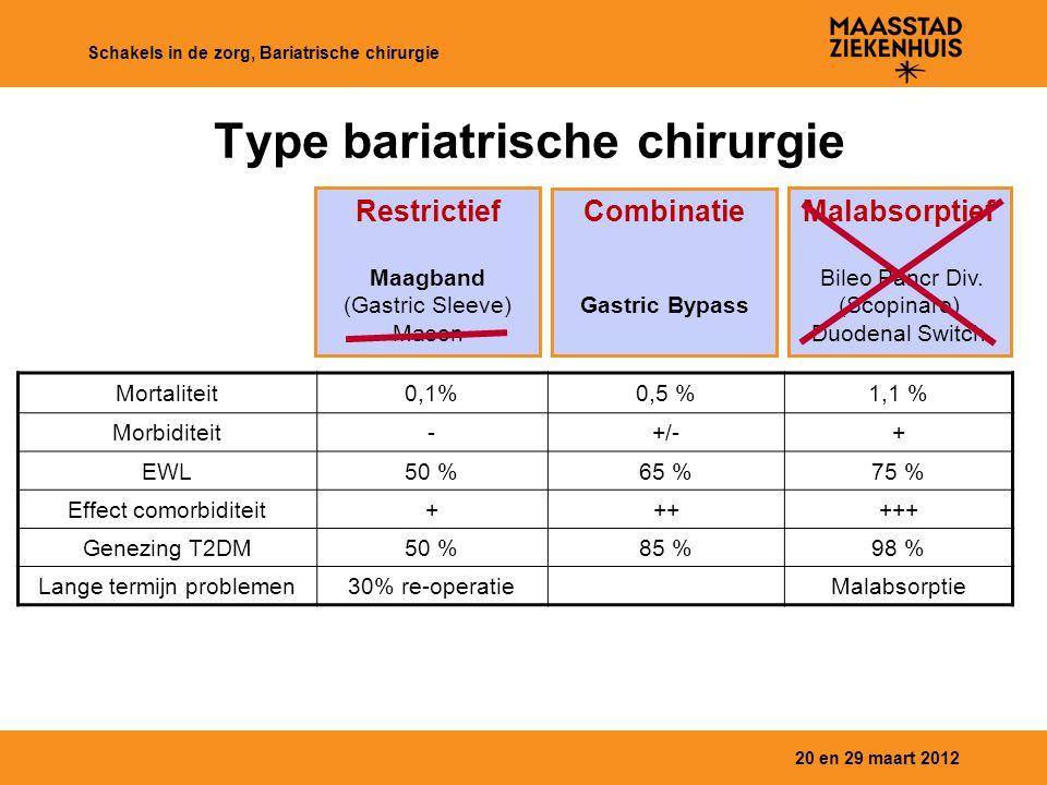20 en 29 maart 2012 Schakels in de zorg, Bariatrische chirurgie Type bariatrische chirurgie Restrictief Maagband (Gastric Sleeve) Mason Combinatie Gas