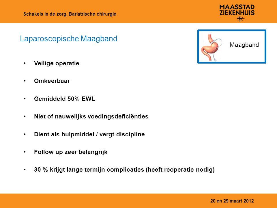 20 en 29 maart 2012 Schakels in de zorg, Bariatrische chirurgie Maagband Veilige operatie Omkeerbaar Gemiddeld 50% EWL Niet of nauwelijks voedingsdefi
