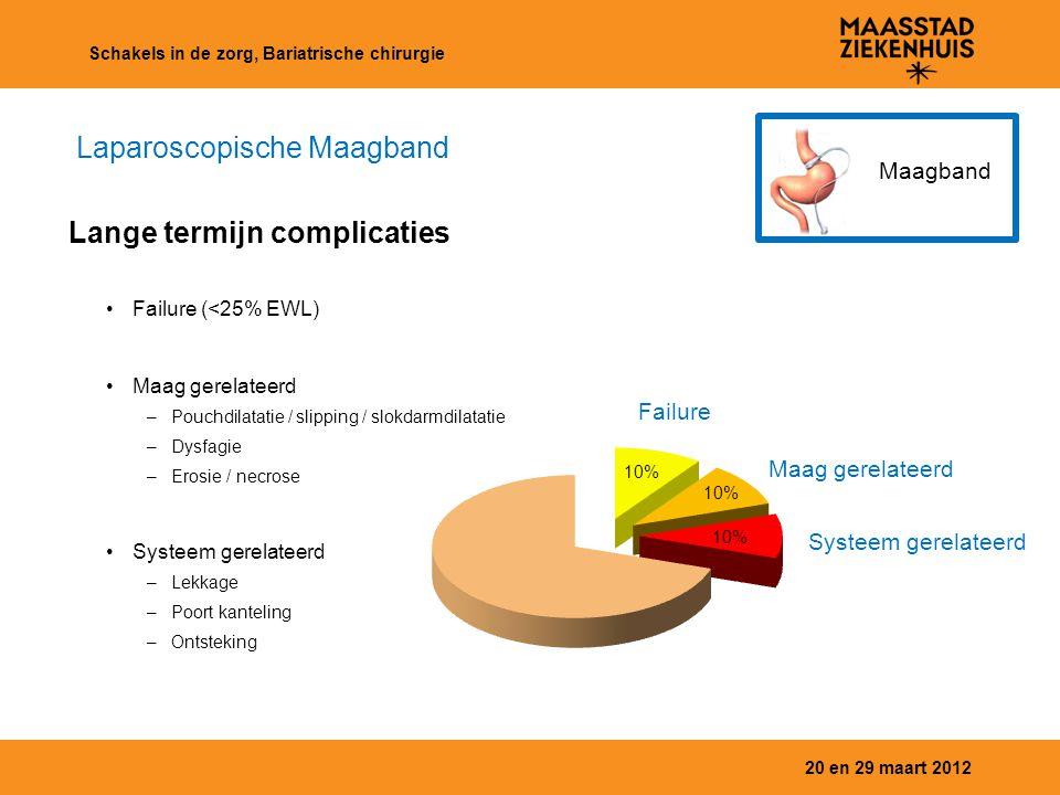 20 en 29 maart 2012 Schakels in de zorg, Bariatrische chirurgie Maagband Maag gerelateerd Failure Systeem gerelateerd 10% Failure (<25% EWL) Maag gere