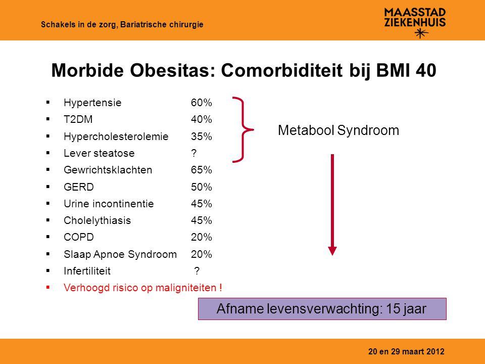 20 en 29 maart 2012 Schakels in de zorg, Bariatrische chirurgie Morbide Obesitas: Comorbiditeit bij BMI 40  Hypertensie60%  T2DM40%  Hypercholester