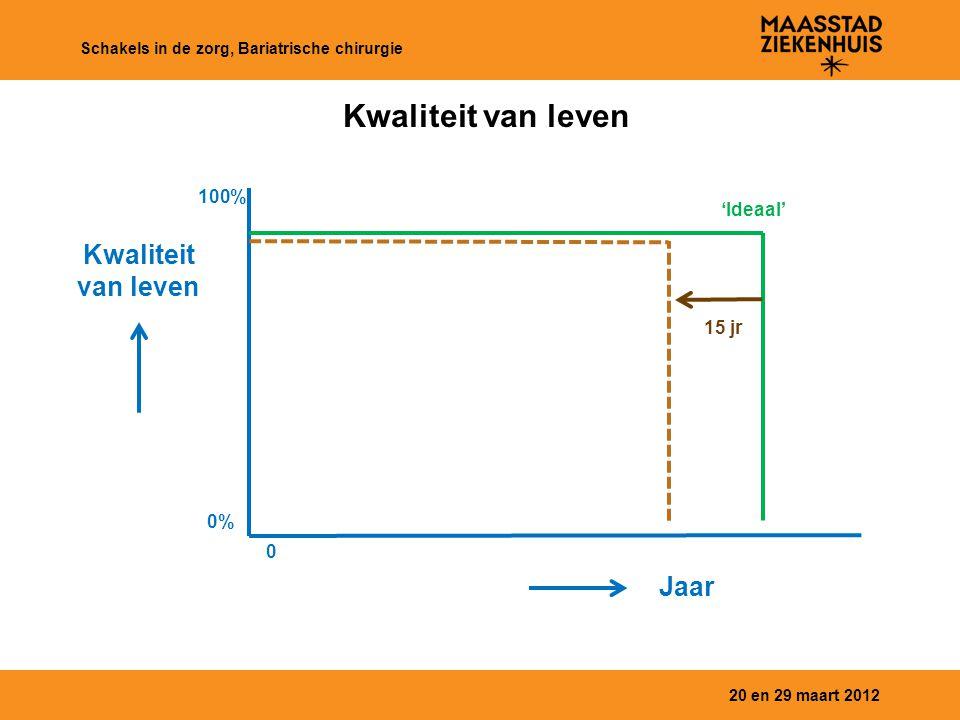 Kwaliteit van leven 20 en 29 maart 2012 Schakels in de zorg, Bariatrische chirurgie Kwaliteit van leven Jaar 0% 100% 0 15 jr 'Ideaal'