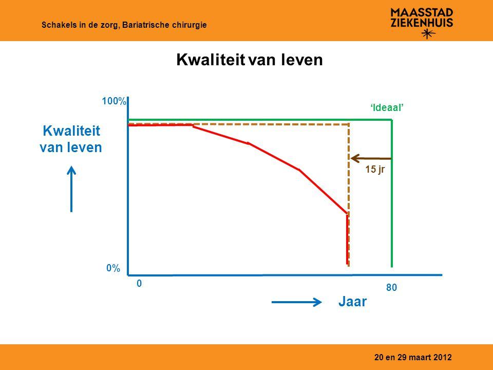 Kwaliteit van leven 20 en 29 maart 2012 Schakels in de zorg, Bariatrische chirurgie Kwaliteit van leven Jaar 0% 100% 0 80 15 jr 'Ideaal'