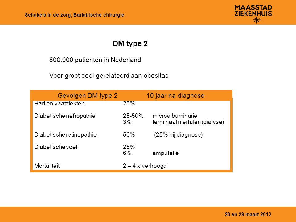 20 en 29 maart 2012 Schakels in de zorg, Bariatrische chirurgie Hart en vaatziekten23% Diabetische nefropathie25-50%microalbuminurie 3%terminaal nierf