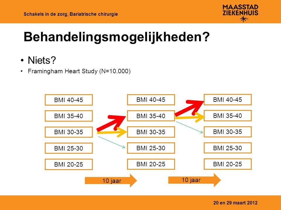 Behandelingsmogelijkheden? Niets? Framingham Heart Study (N=10.000) 20 en 29 maart 2012 Schakels in de zorg, Bariatrische chirurgie BMI 40-45 BMI 30-3