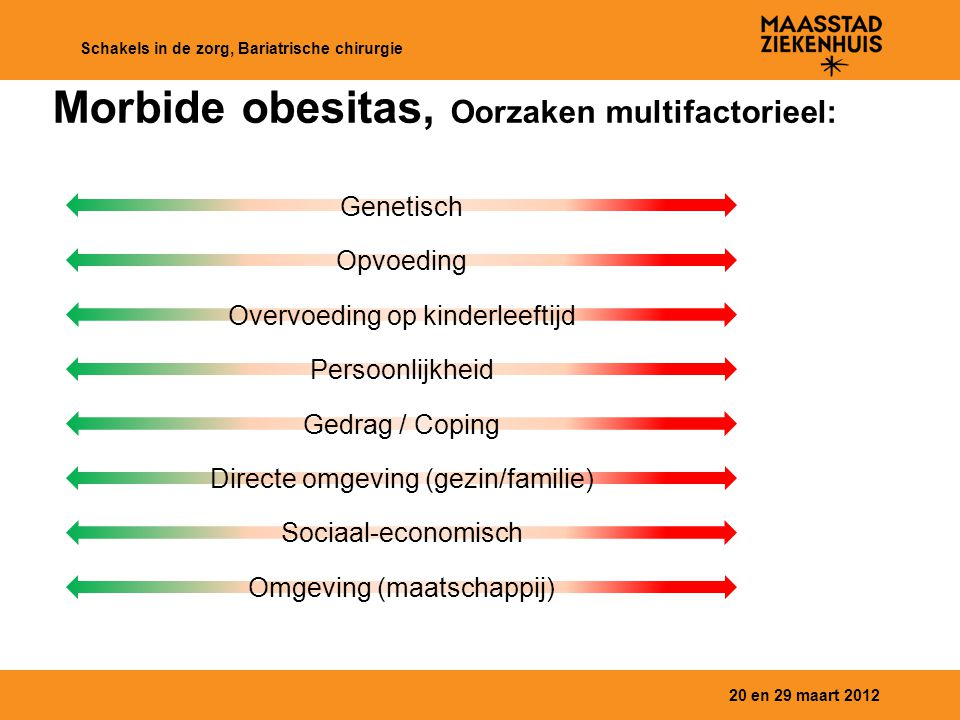20 en 29 maart 2012 Schakels in de zorg, Bariatrische chirurgie Morbide obesitas, Oorzaken multifactorieel: Genetisch Opvoeding Overvoeding op kinderl