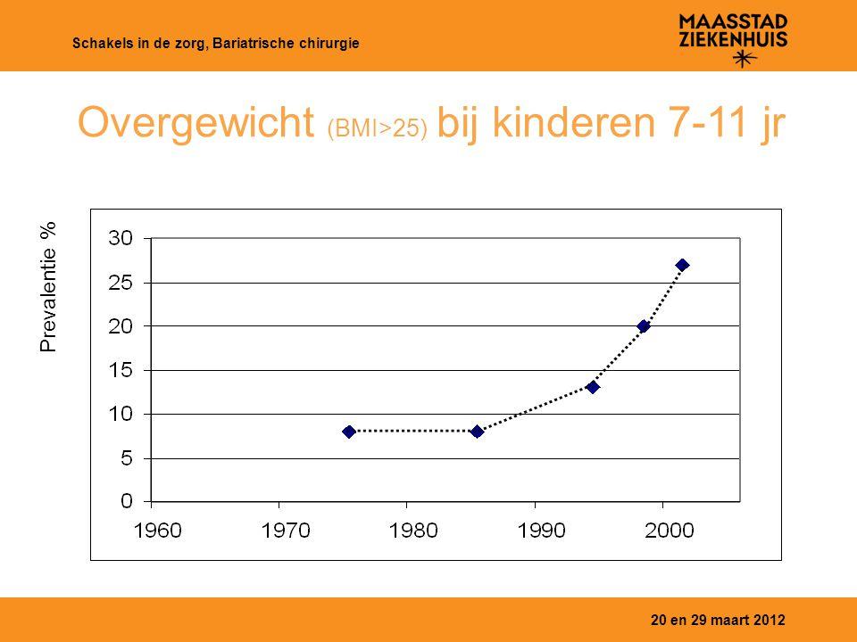 20 en 29 maart 2012 Schakels in de zorg, Bariatrische chirurgie Overgewicht (BMI>25) bij kinderen 7-11 jr Prevalentie %