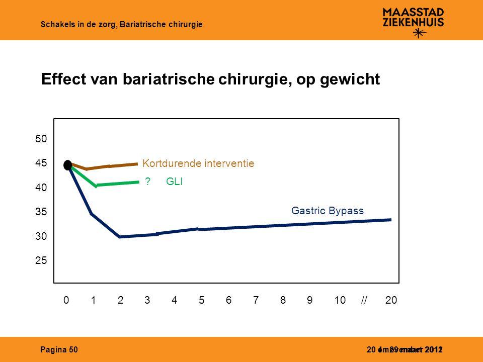 20 en 29 maart 2012 Schakels in de zorg, Bariatrische chirurgie 4 november 2011Pagina 50 Effect van bariatrische chirurgie, op gewicht 45 40 35 30 25
