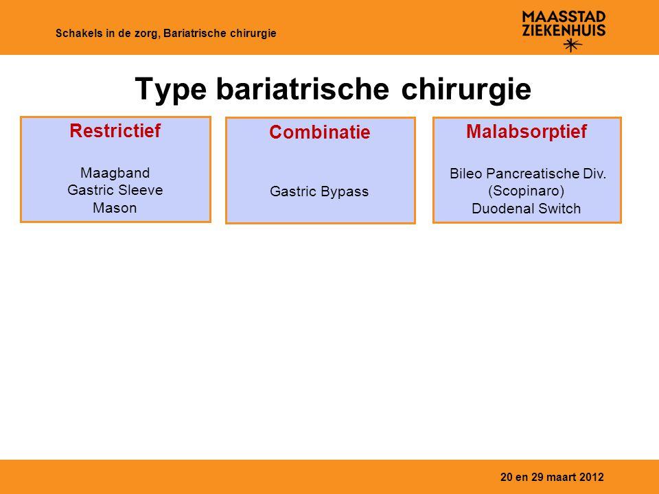 20 en 29 maart 2012 Schakels in de zorg, Bariatrische chirurgie Type bariatrische chirurgie Restrictief Maagband Gastric Sleeve Mason Combinatie Gastric Bypass Malabsorptief Bileo Pancreatische Div.