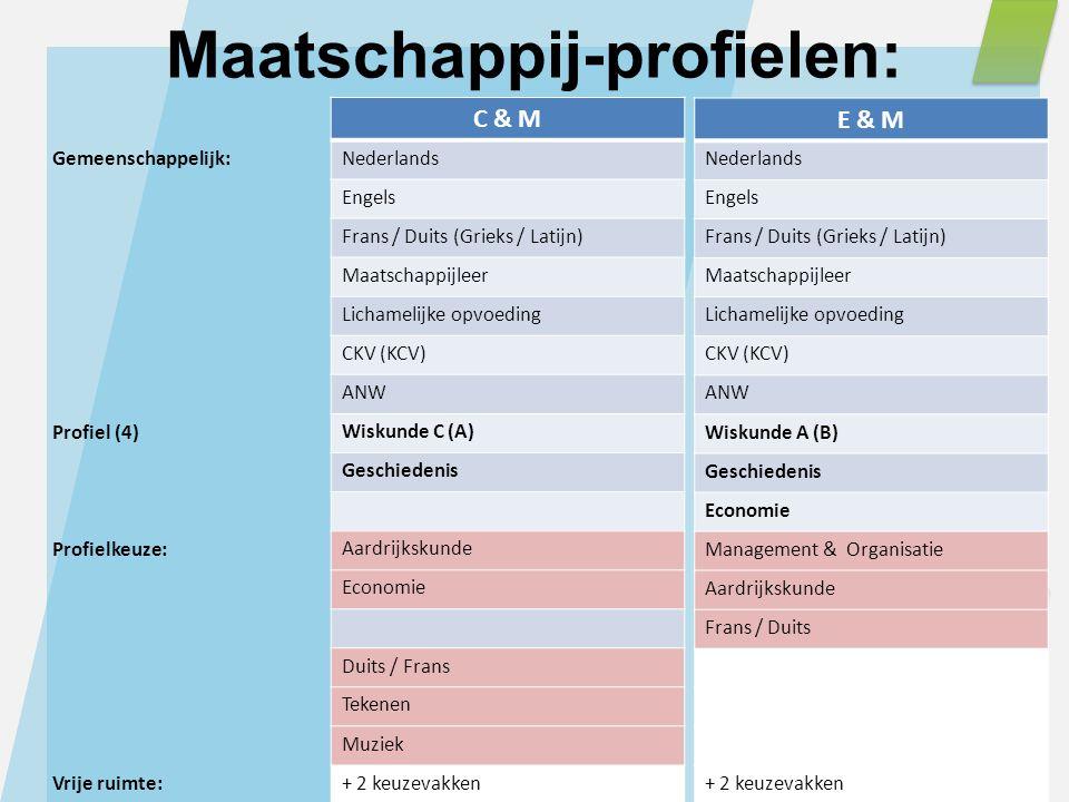 Gemeenschappelijk: Profiel (4) Profielkeuze: Vrije ruimte: E & M Nederlands Engels Frans / Duits (Grieks / Latijn) Maatschappijleer Lichamelijke opvoe